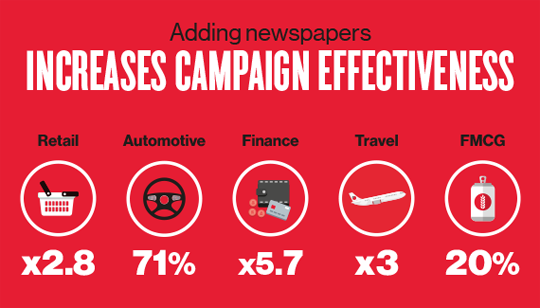 Adding newspapers increases campaign effectiveness